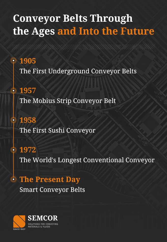 Conveyor Belts Through the Ages Timeline Graphic